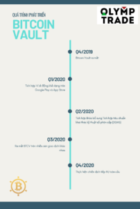 lich su bitcoin vault co OT icon (2)