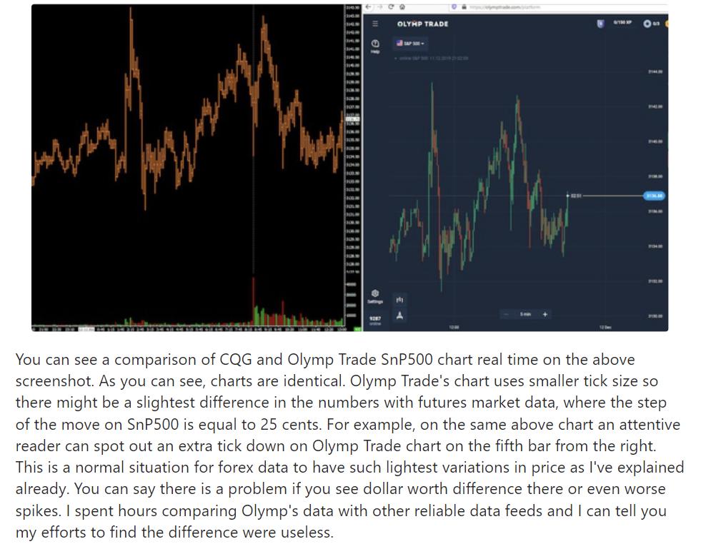 Nghiên cứu về việc Olymp Trade lừa đảo làm giá